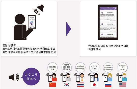 [그림 1] '환대 가이드' 앱의 이용 방법